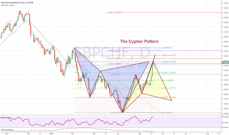 GBPCHF: The Cypher Patterns