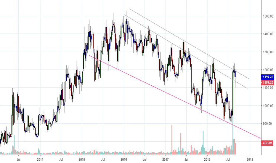 APOLLOHOSP: apollohospital looking for channel breakout.