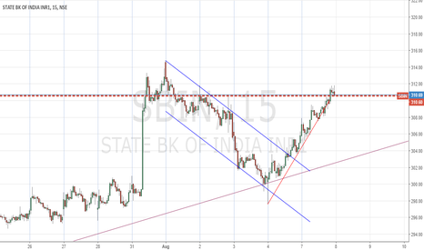 SBIN: SBIN - After market analysis - 305.8 to 311