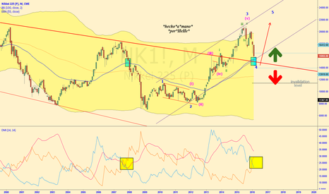 NK1!: $NIKKEI - The Thin Red Line - to be, or not to be for Abenomics.