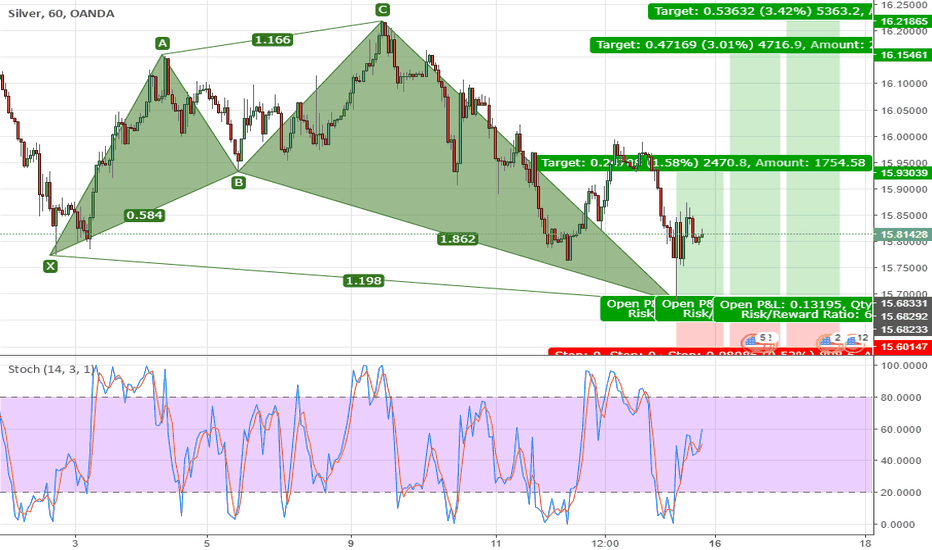XAGUSD: Bullish Shark H1