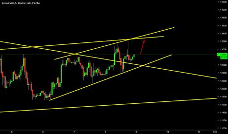 EURUSD: EURUSD has broken trend line