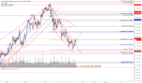 USDJPY: Possible long on USDJPY as retracement and corrective wave