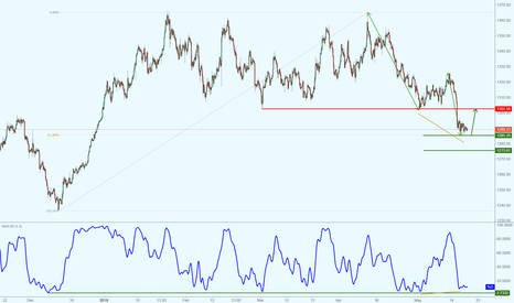 XAUUSD: Gold lookinmg poised for a major bounce!