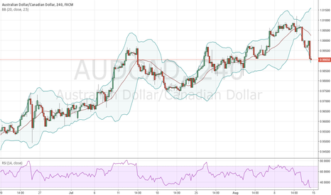 AUDCAD: Wait for retest