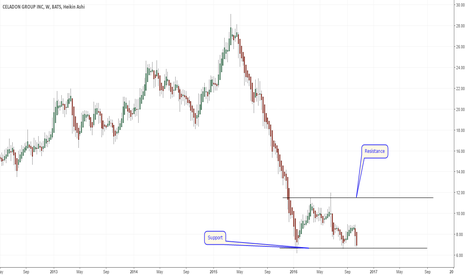 CGI: Looks like a range forming. What do you think?