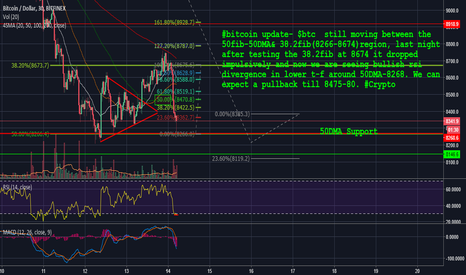 Page 9 Btcusd Bitcoin Chart And Price Education Tradingview