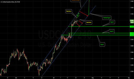 USDCAD: USDCAD - Due for a Correction ?