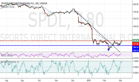 SPDL: SPORTS DIRECT INTERNATIONAL PLC - A DIRECT SHORT IN MY OPINION