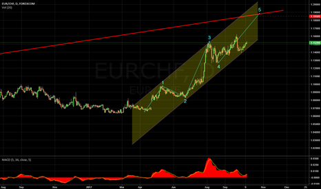 EURCHF: EURCHF 1D Elliot, Parallell Channel LONG
