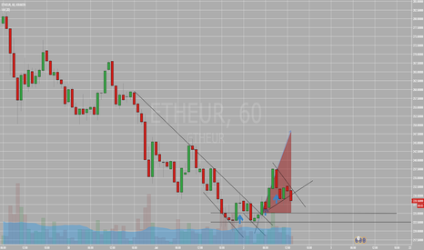 ETHEUR: Loss of momentum breaks upholding pattern