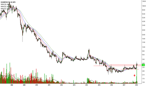 GIGM: Big spike Volume