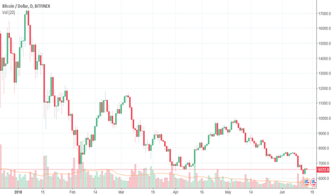 BTCUSD: Bitcoin needs to hold $6,000 or things will get even worse