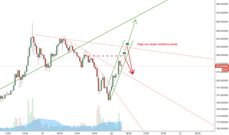 ETHUSD: Eth has potential to rise, but has resistance in the way