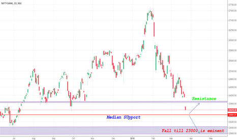 BANKNIFTY: Bank Nifty Direction