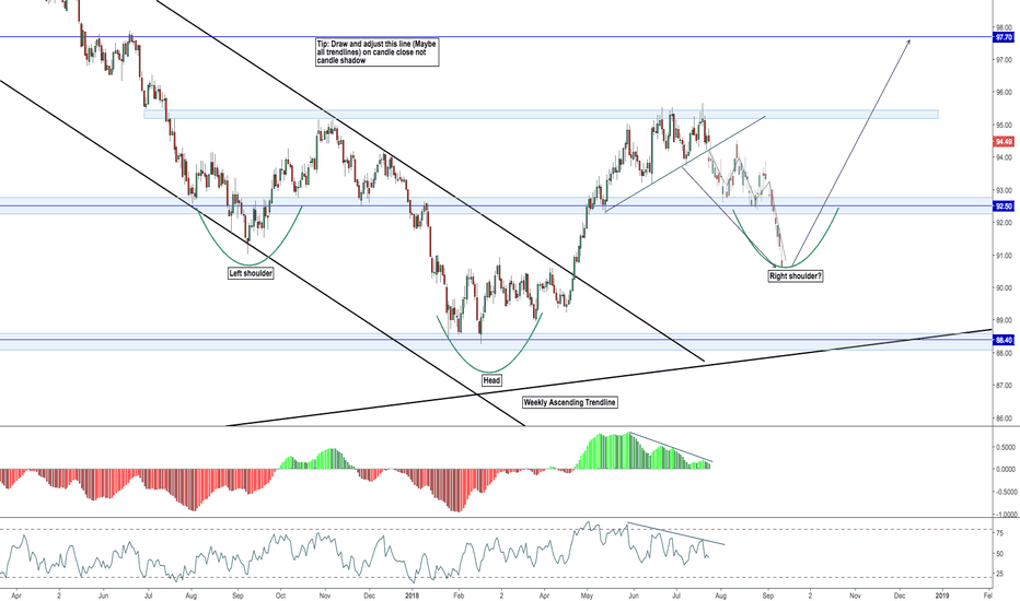 DXY: Inverse Head and Shoulder - DXY