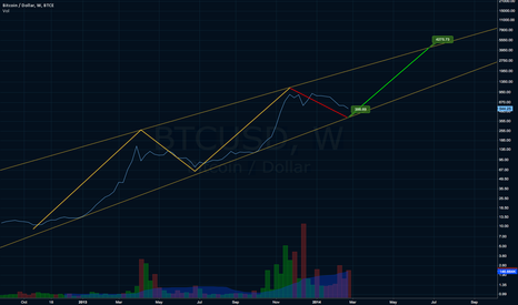 BTCUSD: WEEKLY OUTLOOK FOR BTCE