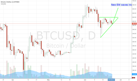 BTCUSD: Finish of wave count. New set rolling in. Pipeline. Surf's up!