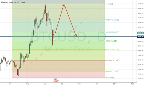 BTCUSD: Bitcoin painted the U-turn and clearly showed that he would grow
