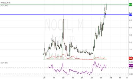 NOCIL: NOCIL- investment stock