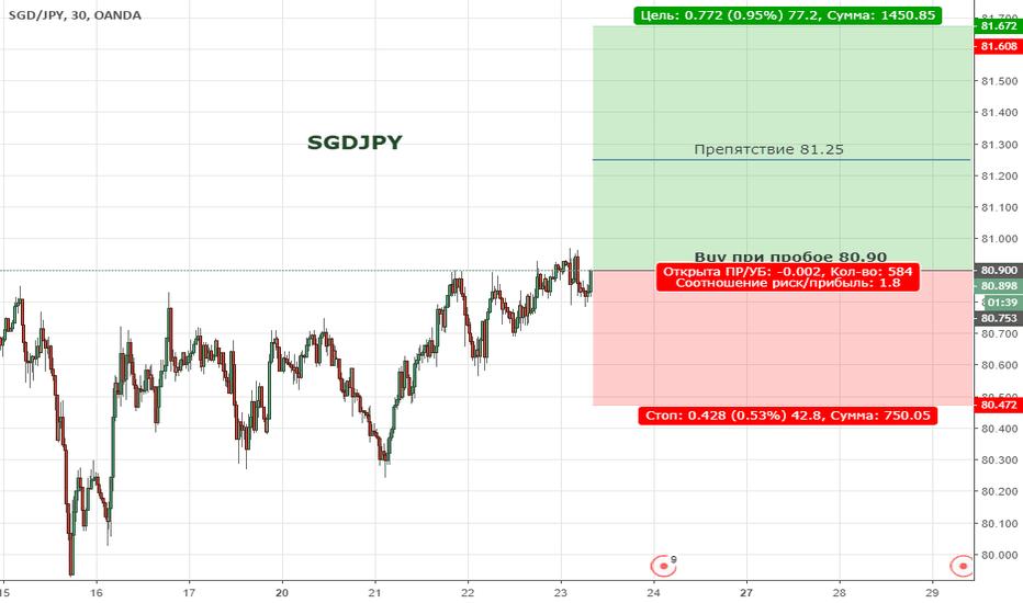 SGDJPY: Цена продолжает находиться в широкой  коррекции