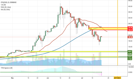 ETHUSD: Where is the bottom for ETH