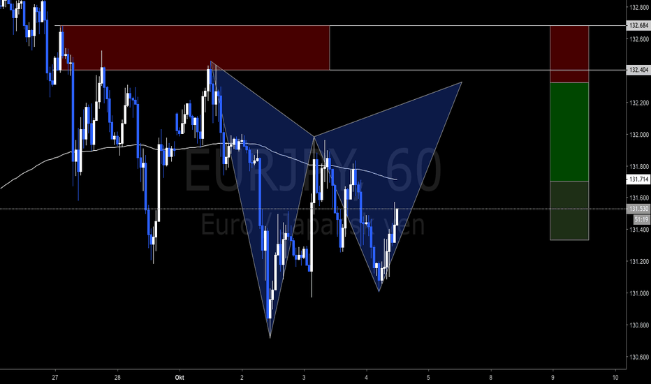 EURJPY: potentiell Gartley