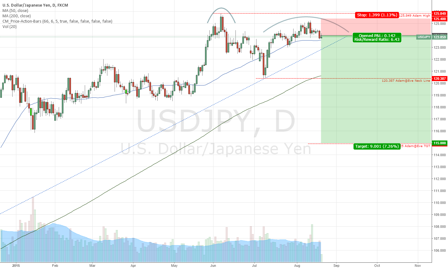 USDJPY Possible Adam@Eve Double Top pattern forming