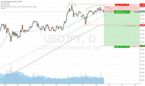 USDJPY: USDJPY Possible Adam@Eve Double Top pattern forming