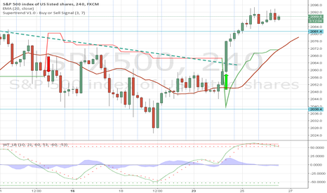 SPX500: SPX overbought