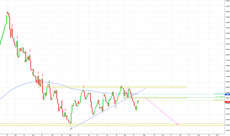 USDCAD: Trend line break and and retest