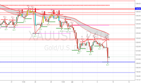 XAUUSD: Gold showed a quadruple top for a sell play confirmation.