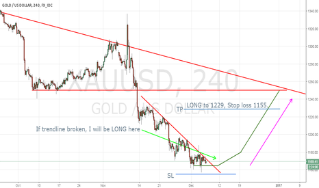 XAUUSD: Maybe LONG