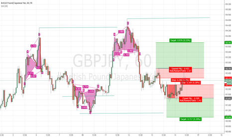 GBPJPY: I don't know!!! GBP/JPY!!!