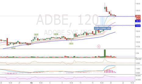 ADBE: $ADBE