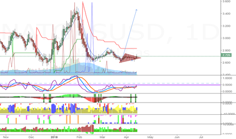 NATGASUSD: Gas: forming a triangle which will probably break to the upside