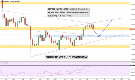 GBPUSD: GBPUSD Weekly Overview - 1.2575 in consideration!!!