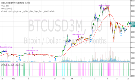 BTCUSD3M: Multi time frame MACD Strategy
