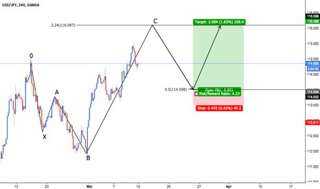 USDJPY: USD/JPY - Bullish 5-0