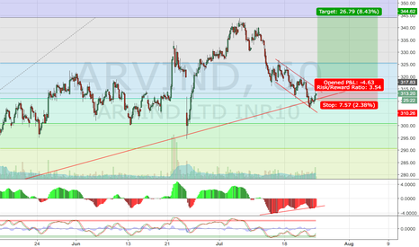 ARVIND: Arvind waiting for a Breakout
