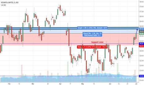 VEDL: Breaking through rectangular consolidation pattern