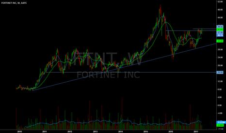 FTNT: Long term trend line