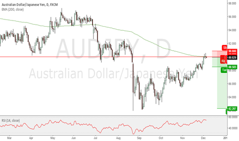 AUDJPY: AUDJPY good selling opportunity