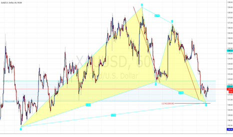 XAUUSD: Gartley Pattern Setup on Gold