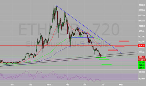 ETHUSD: ETH soon to become once again a LONG
