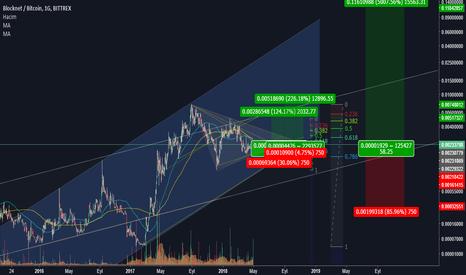 BLOCKBTC: ALIŞ BLOCK/BTC hedef analizi (HEDEF:%5000 kazanç)>>>