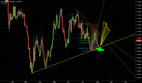 EURUSD: Triple bottom Bull setup