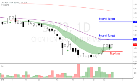 5273: CHIN HIN - ada interim dividen hujung bulan