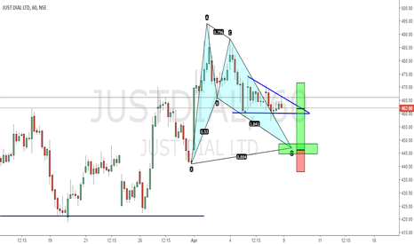 JUSTDIAL: WILL THIS BAT COMPLETE........????