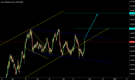 EURJPY: PARALLEL CHANNEL ( A T )